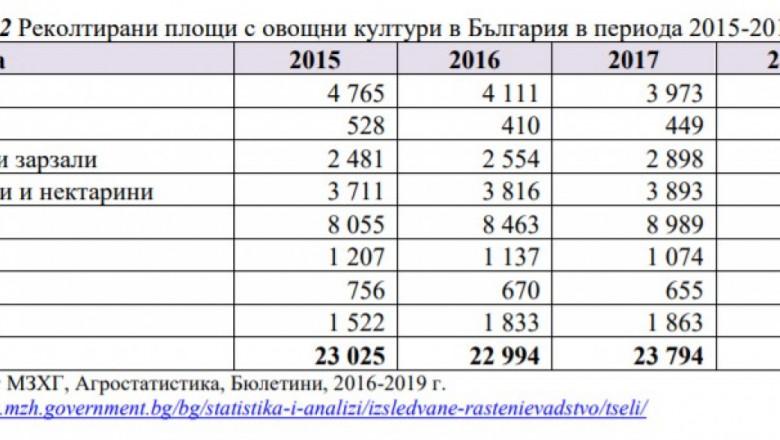 Какво се случва със схемите обвързаната подкрепа в периода 2015-2020 г.?