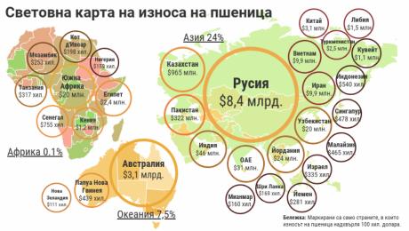 Вижте световната картина на износа на пшеница