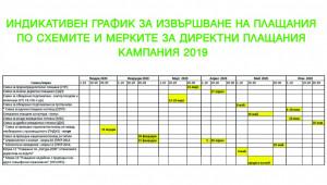 Индикативен график 2020 за субсидиите от ДФЗ - Agri.bg